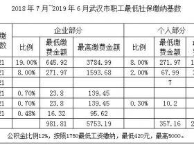 鄂社保代理湖北省各地级市社保公积金缴费标准(2018年7月-2019年6月)