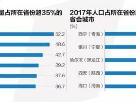 省会城市首位度排名:武汉等中西部城市一城独大