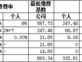湖北省各地级市社保公积金缴费标准(2018)